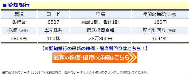 愛知銀行(8527)の株価