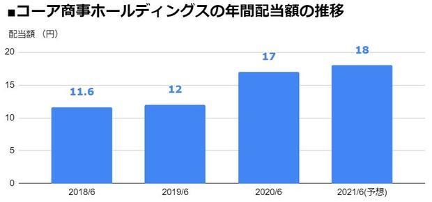 コーア商事ホールディングス(9273)の年間配当額の推移