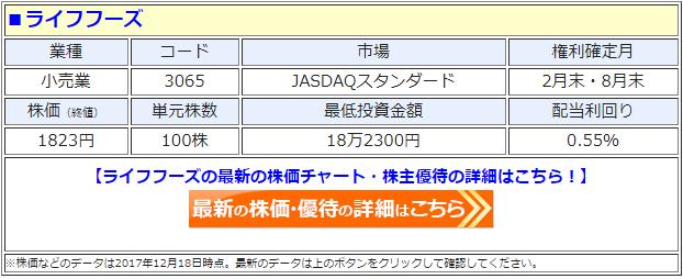 ライフフーズ(3065)の最新の株価