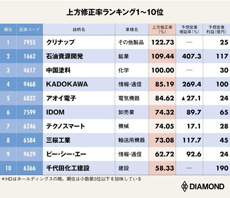 ダイヤモンド決算報秋:上方修正率ランキング