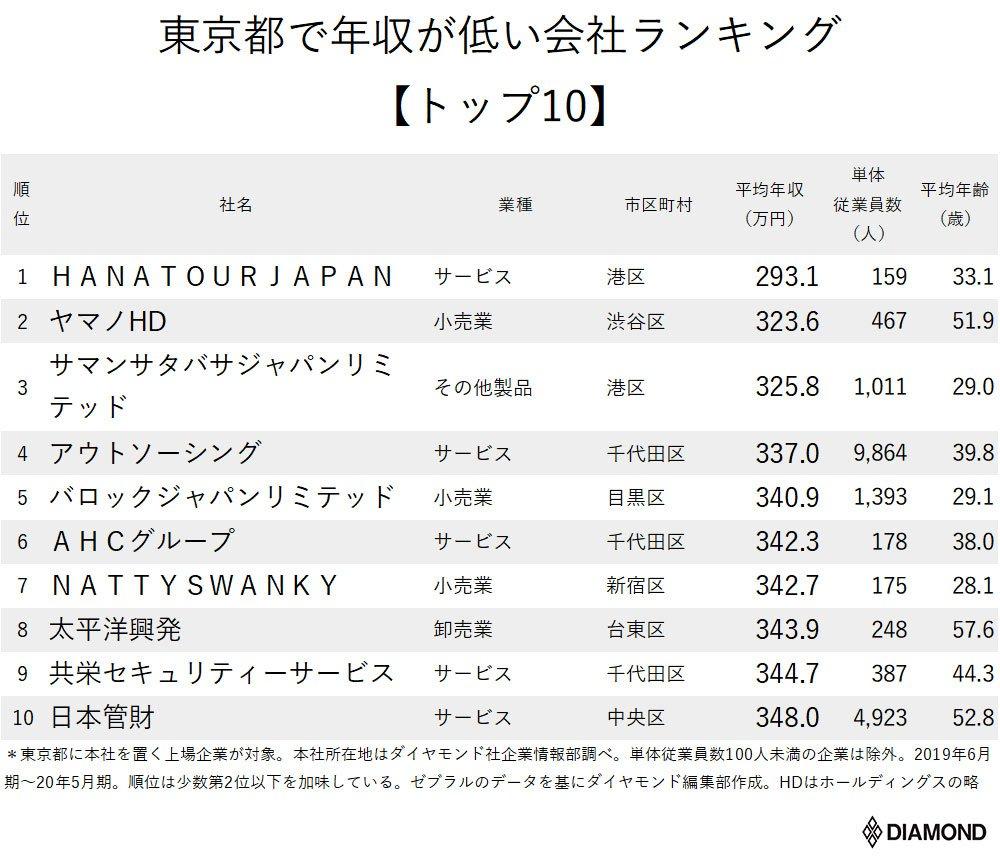 年収が低い企業ランキング【東京都・トップ10】