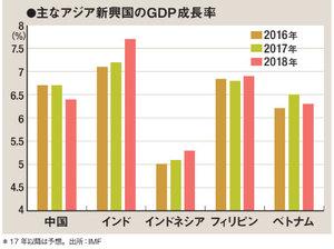 主なアジア新興国のGDP成長率