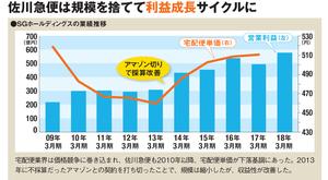 佐川急便は規模を捨てて利益成長サイクルに