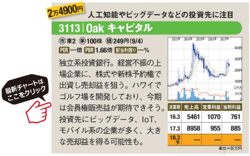 Oak キャピタルの最新のチャートはこちら!