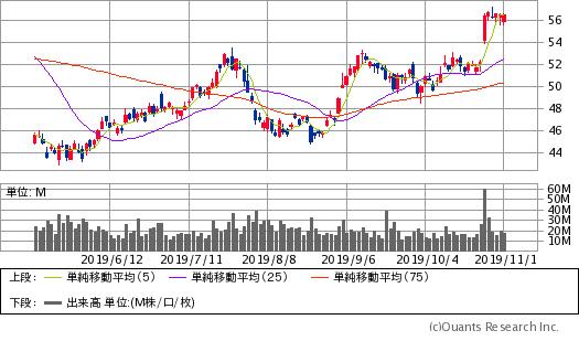 インテル(NTC)チャート/日足・6カ月(出典:SBI証券公式サイト) ※画像をクリックすると最新のチャートへ飛びます。