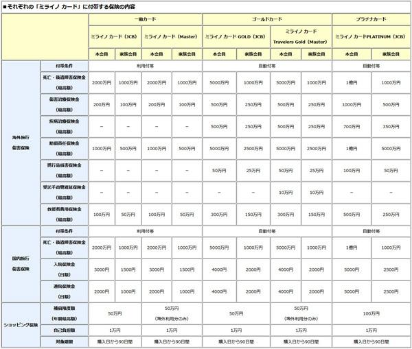 「ミライノ カード」の付帯保険の比較表