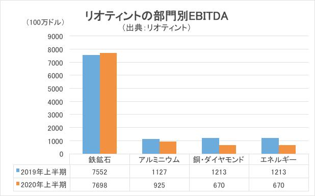 リオティントの部門別EBITDAグラフ