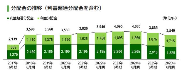 いちごグリーンファンド投資法人(9282)の2026年までの分配金の予測