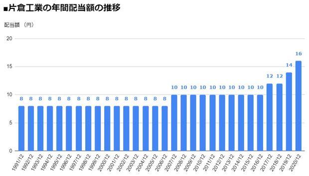 片倉工業(3001)の年間配当額の推移