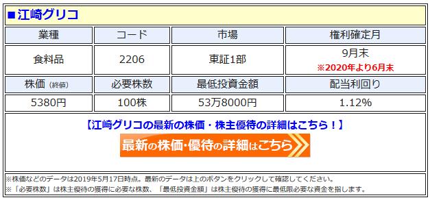 江崎グリコの最新株価はこちら!