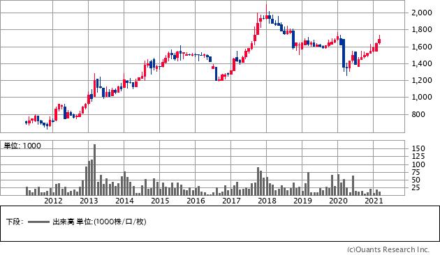 永大化工(7877)の株価チャート
