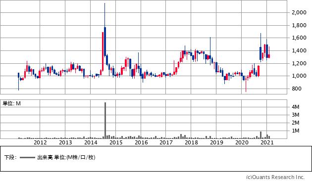 フェリシモ(3396)の株価チャート