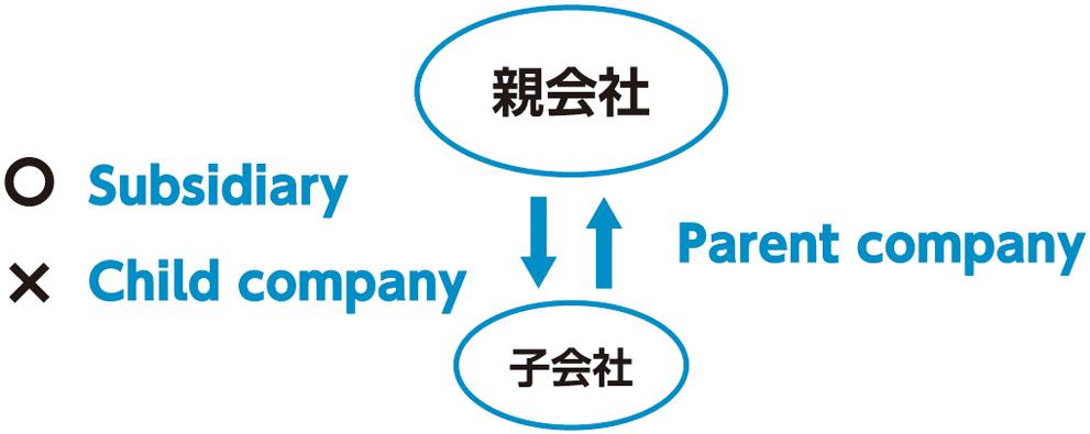 企業活動の重要な英語表現を押さえよう<br />