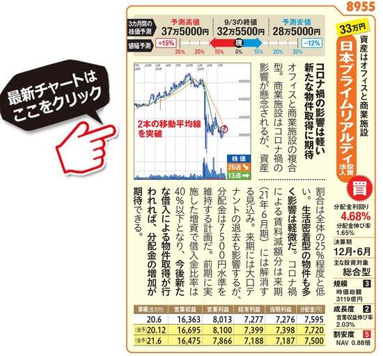日本プライムリアルティ投資法人の最新価額はこちら!