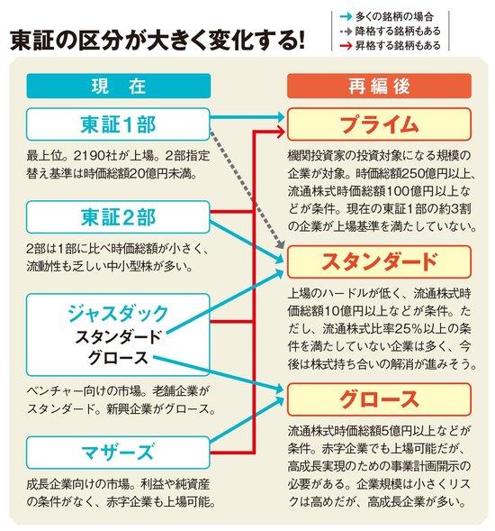 東証の区分が大きく変化する!