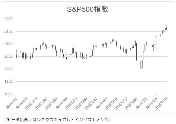 株価 ドリブン ブランズ