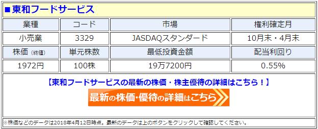 東和フードサービス(3329)の最新の株価