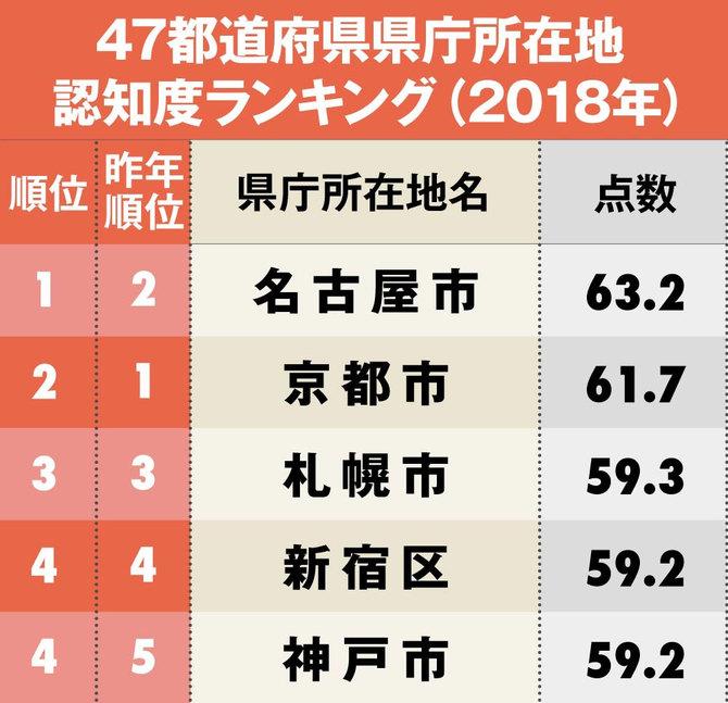 47都道府県の県庁所在地認知度ランキング