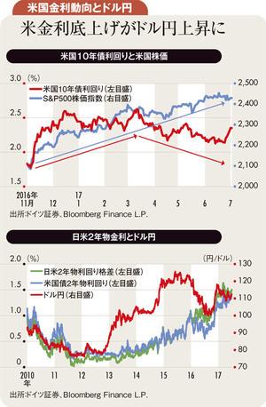 米政策期待後退も世界経済改善 <br />膠着相場の後1ドル115円超へ