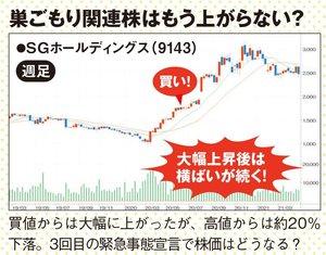 SGホールディングスの株価の推移