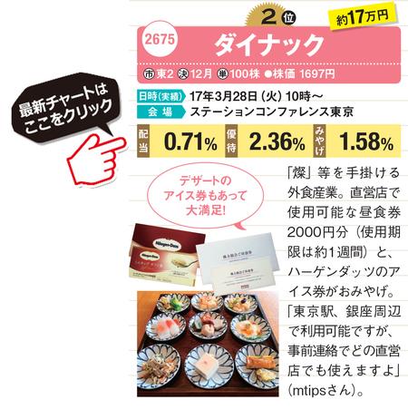 ダイナック(2675)の株主総会土産は直営店で使用可能な昼食券2000円分(使用期限は約1週間)と、ハーゲンダッツのアイス券がおみやげでもらえる!ダイナック(2675)最新チャートはこちら!