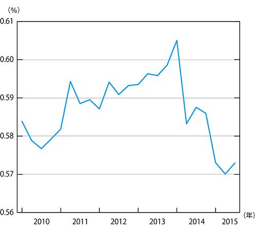 【悲報】景気停滞の真の原因が判明 売上高に対する人件費比率がめちゃくちゃ減ってました