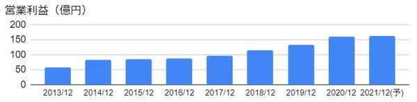 富士ソフト(9749)の営業利益の推移