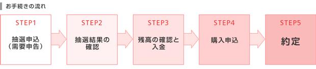 岡三オンライン証券のIPO申し込みの流れチャート