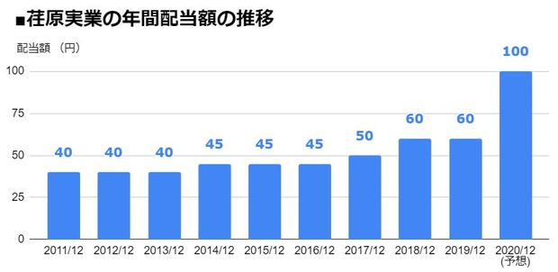 荏原実業(6328)の年間配当額の推移
