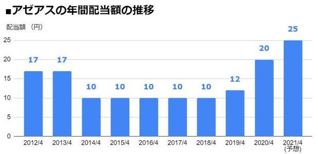 アゼアス(3161)の年間配当額の推移