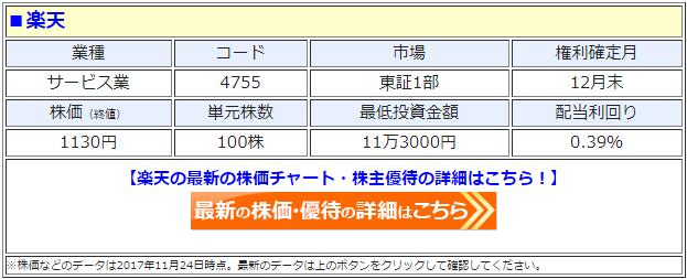 楽天(4755)の最新の株価