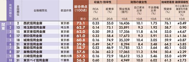 関東地区の信用金庫ベスト10