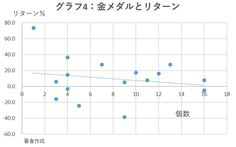 グラフ4:金メダルとリターン