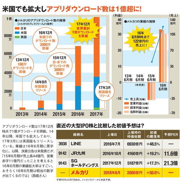 国内外でメルカリアプリのダウンロード数は、世界累計で1億ダウンロードを超えている