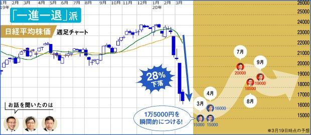 「一進一退」派の株価予測