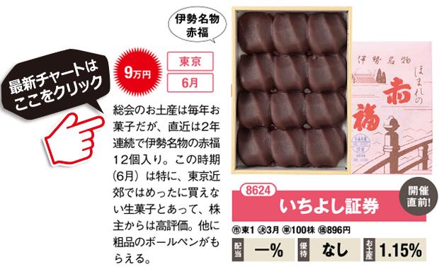 いちよし証券(8624)総会のお土産は毎年お菓子だが、直近は2年連続で伊勢名物の赤福12個入り。この時期(6月)は特に、東京近郊ではめったに買えない生菓子とあって、株主からは高評価。他に粗品のボールペンがもらえる。