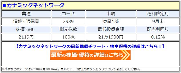 カナミックネットワーク(3939)の最新の株価