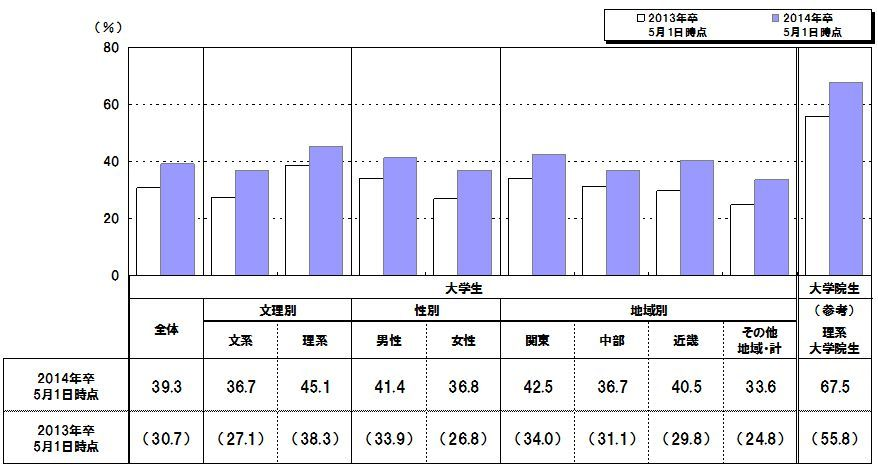 危機感高まる採用担当者!<br />内定出しはよりスピーディーに <br />最新調査から見る2014年卒新卒採用・就活最前線