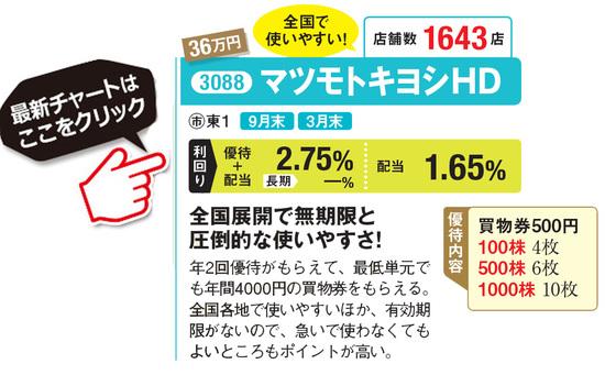 マツモトキヨシの最新株価はこちら!