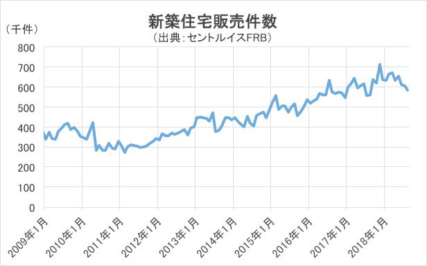 新築住宅販売件数チャート