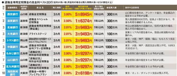 退職金専用定期預金で金利の高い銀行ベスト10!