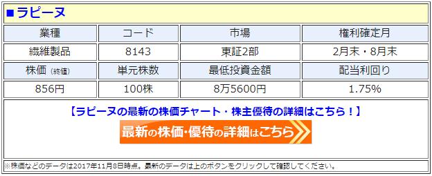 ラピーヌ(8143)の最新の株価
