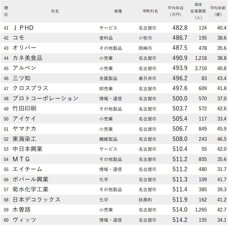 図表:愛知県で年収が低い会社【41位~60位】
