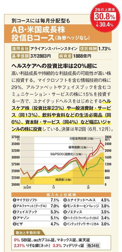 AB・米国成長株投信Bコース(為替ヘッジなし)の最新の基準価額はこちら!