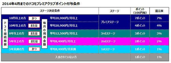 2014年4月までのドコモプレミアクラブ ポイント付与条件の図表