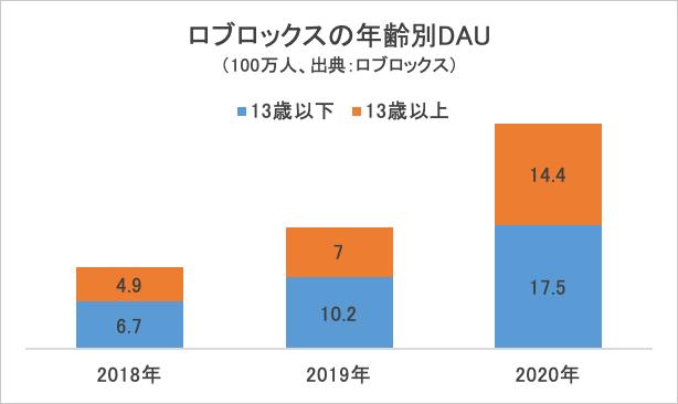 ロブロックスの年齢別DAU・グラフ