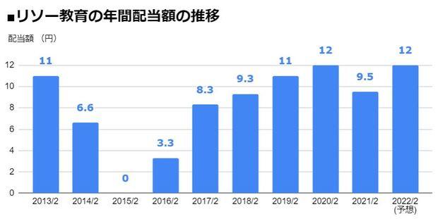 リソー教育(4714)の年間配当額の推移