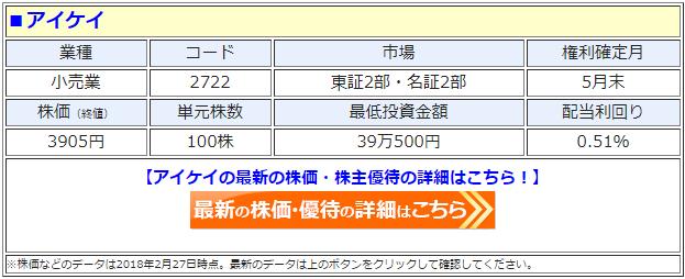 アイケイ(2722)の最新の株価