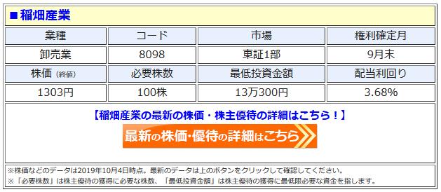 稲畑産業の最新株価はこちら!