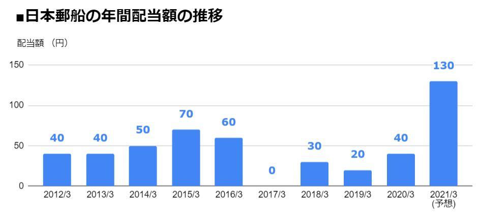 日本 郵船 株価 日本郵船(9101) : 株式・株価、企業概要 株予報Pro